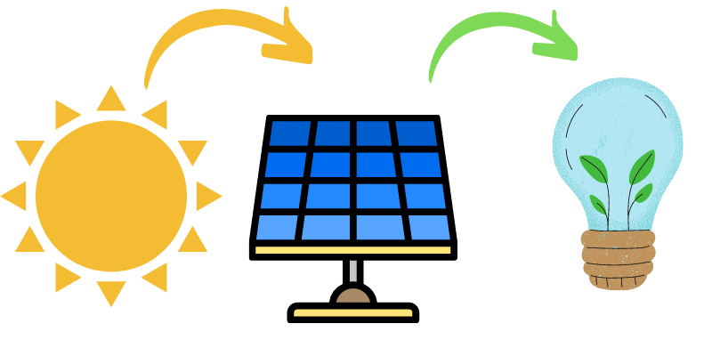 solpaneler för tak