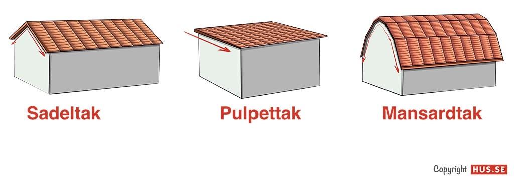 Tre typer av tak