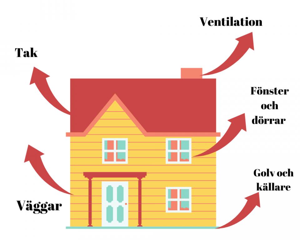 Isolering av hus